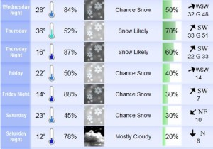 SNOW in the Forecast
