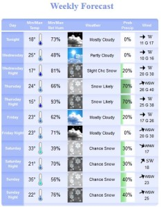 Weekly Forecast WE 9 Feb 2014